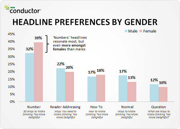 headline-preferences-by-gender